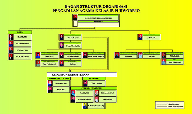 struktur organisasi pa purworejo 2017